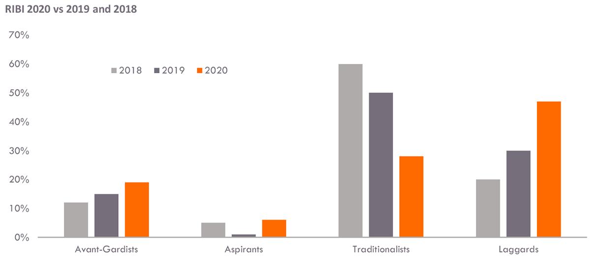 RIBI 2020 vs 2019 and 2018
