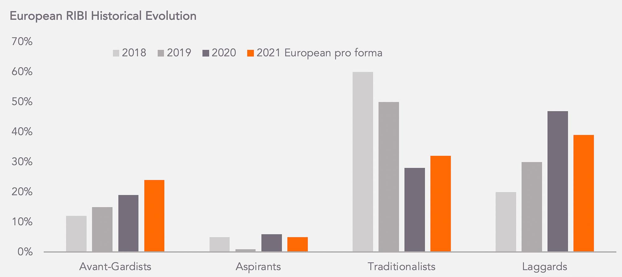 RIBI 2021 vs 2020 and 2019